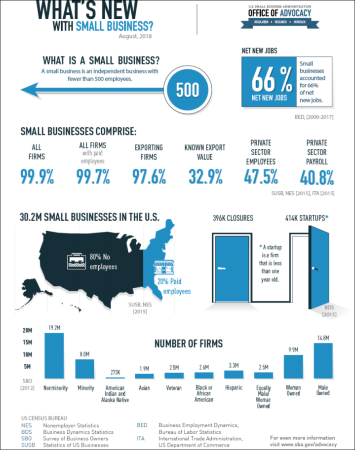 WhatsNewWithSmallBusiness-SBAInfographic-17Oct2018